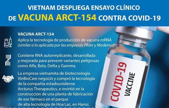 Vietnam despliega ensayo clínico de vacuna ARCT-154 contra COVID-19