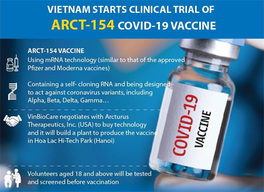 Vietnam starts clinical trial of ARCT-154 COVID-19 vaccine