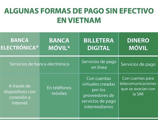 Algunas formas de pago sin efectivo en Vietnam