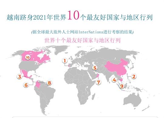 越南跻身世界十个最友好国家和地区行列