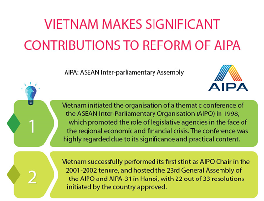 Vietnam makes significant contributions to reform of AIPA