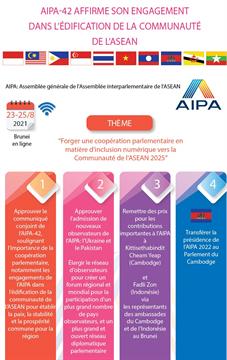 AIPA-42 affirme son engagement dans l'édification de la communauté de l'ASEAN