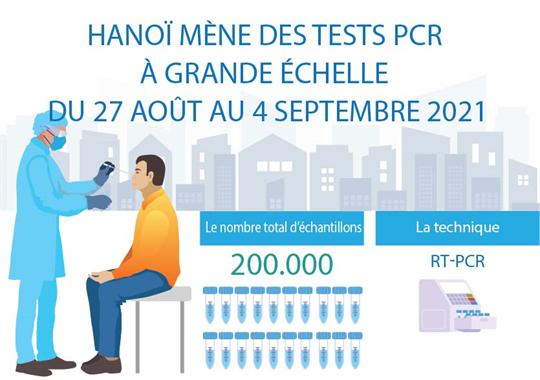 Hanoï mène des tests PCR à grande échelle du 27 août au 4 septembre
