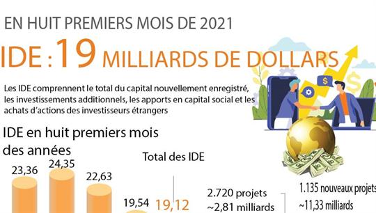 Les IDE atteignent 19 milliards de dollars en huit premiers mois de 2021