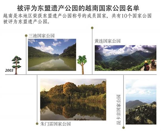 被评为东盟遗产公园的越南国家公园名单
