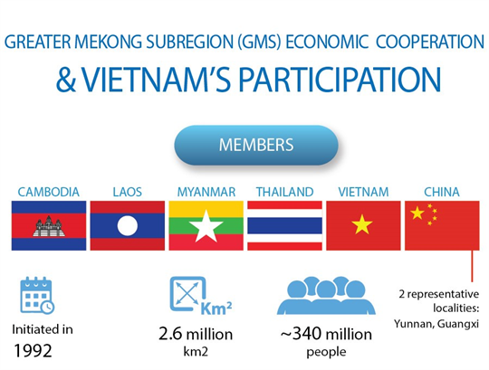 Greater Mekong Subregion (GMS) economic cooperation & Vietnam's participation