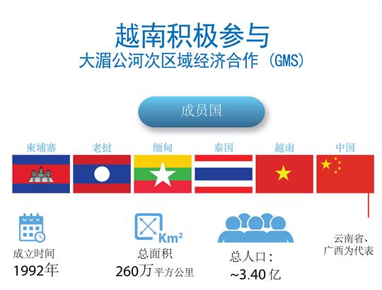 越南积极参与大湄公河此区域经济合作机制