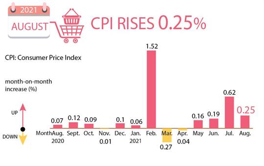 August's CPI inches up 0.25 percent