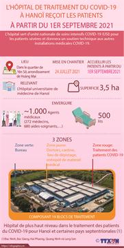 L'hôpital de traitement du COVID-19 à Hanoi reçoit les patients à partir du 1er septembre