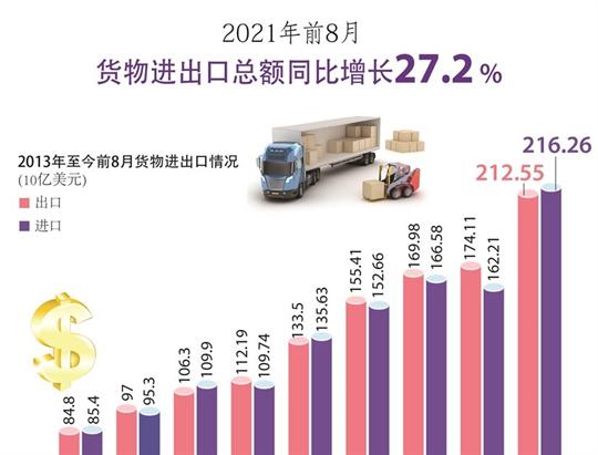 2021年8月货物进出口总额同比增长27.2%