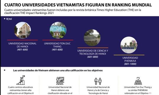 Cuatro universidades vietnamitas figuran en ranking mundial