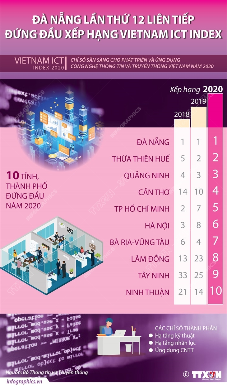 Đà Nẵng lần thứ 12 liên tiếp đứng đầu xếp hạng Vietnam ICT Index